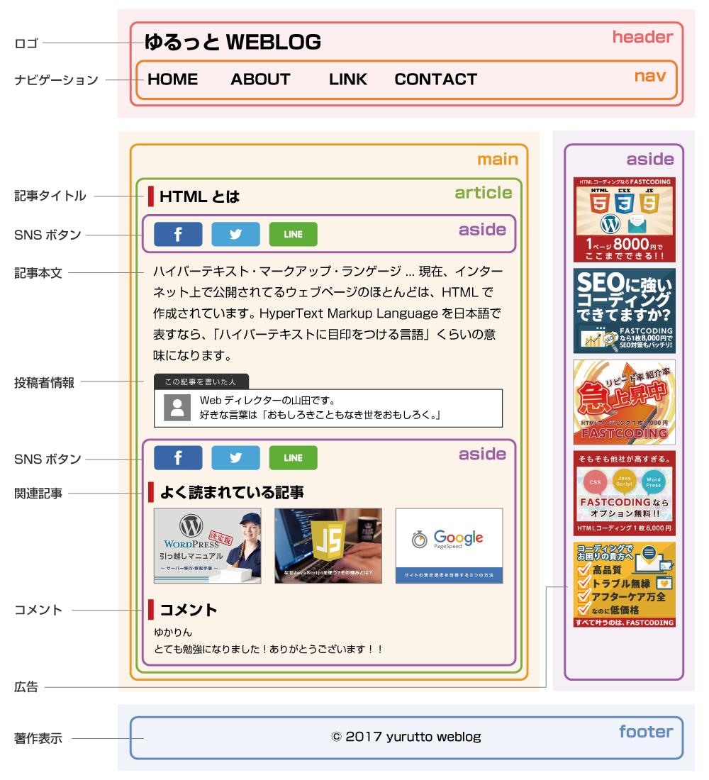 HTML5タグの正しいセクショニングを設定する