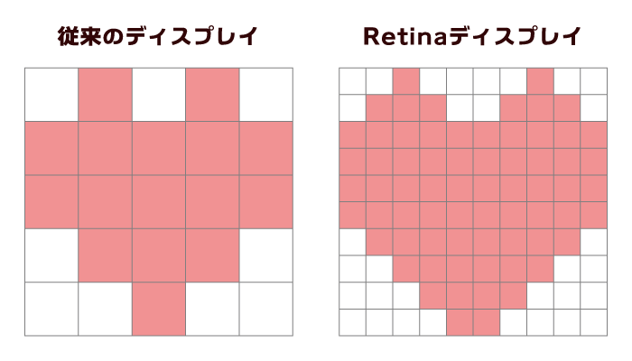 Retinaディスプレイ