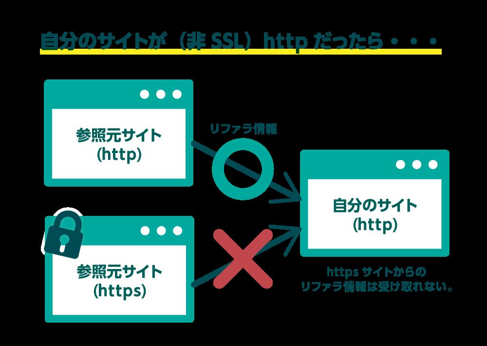 自分のサイトがSSL化(https)していなければ、SSL化している参照元サイトからリファラ情報を受け取れない