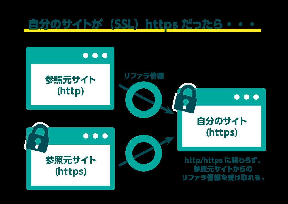 自分のサイトがSSL化(https)していけば、参照元サイトがhttp/httpsに関わらずリファラ情報を受け取れる