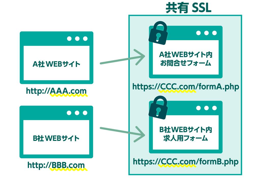 共有SSLイメージ画像