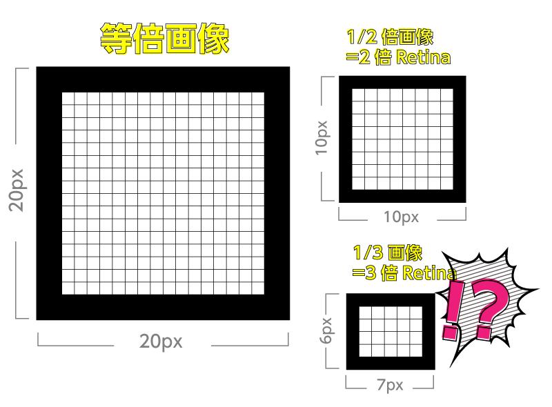 3倍Retinaで3倍サイズの画像を使用した場合