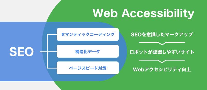 SEOとWebアクセシビリティの関係図