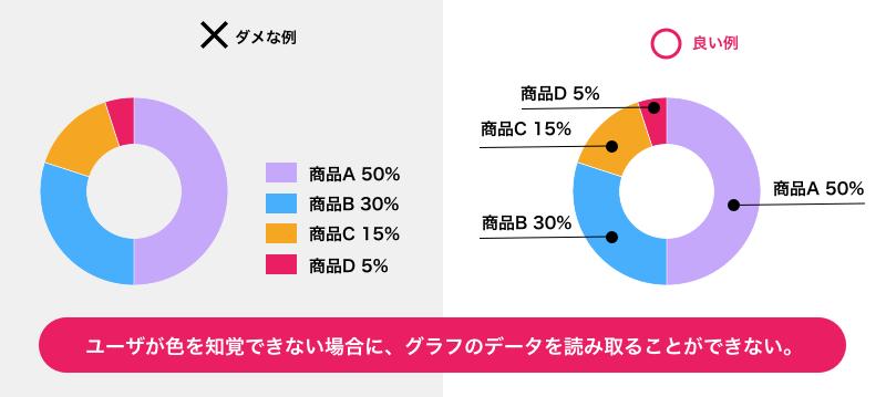 グラフの凡例